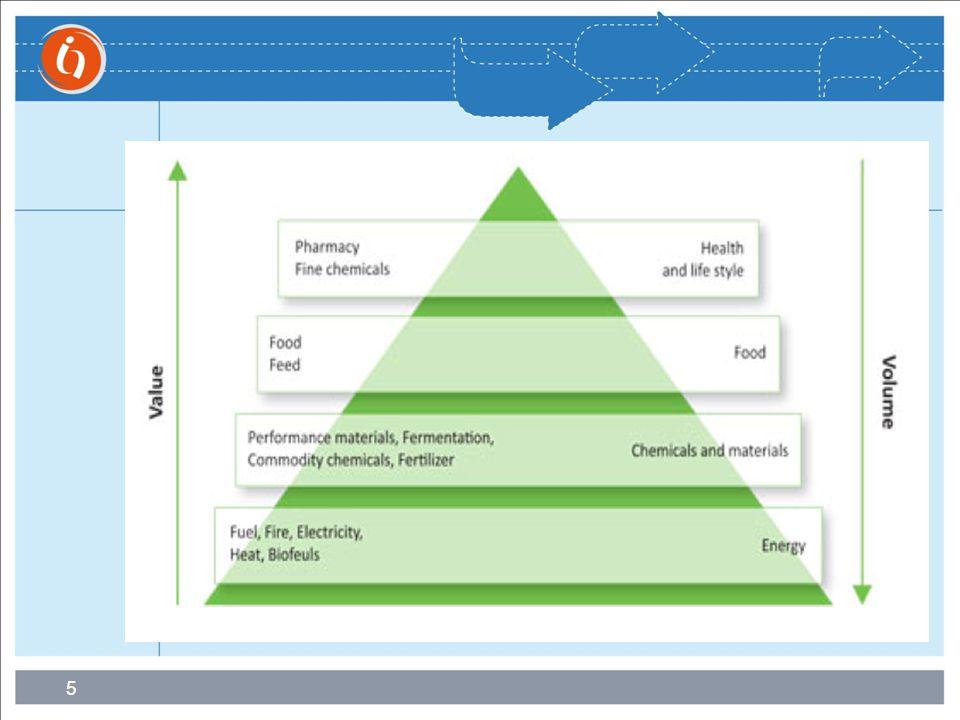 6 Premisse Mest is een samenstel van waardevolle grondstoffen Technieken om deze grondstoffen uit mest te halen zijn grotendeels beschikbaar Marktstructuur om deze stoffen volgens specificaties van afnemers te leveren ontbreekt