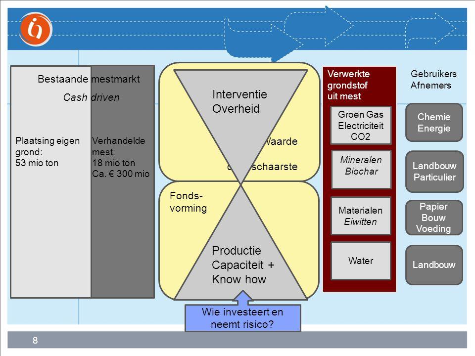 9 KOMPAS VLNL 1.Verkenning product-markt-technologie 2.Integrale verwerking en verwaarding 3.Ketenvorming en piloting 4.Marktontwikkeling