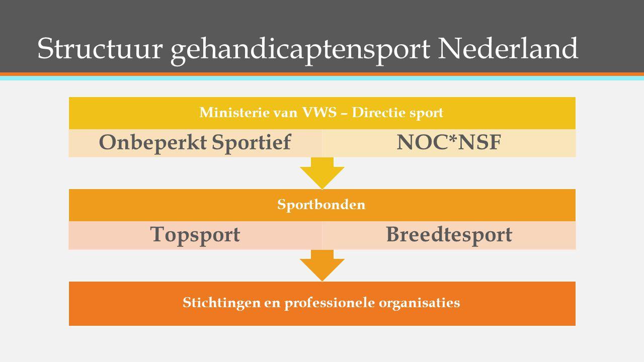 Structuur gehandicaptensport Nederland Stichtingen en professionele organisaties Sportbonden TopsportBreedtesport Ministerie van VWS – Directie sport Onbeperkt SportiefNOC*NSF