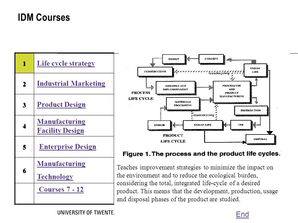 IDM Courses 1 Life cycle strategy 2 Industrial Marketing 3 Product Design 4 Manufacturing Facility Design 5 Enterprise Design Teaches improvement stra