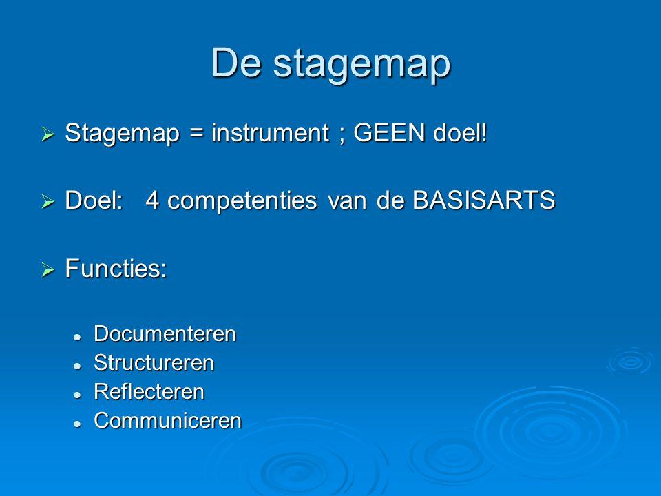 De stagemap  Stagemap = instrument ; GEEN doel!  Doel: 4 competenties van de BASISARTS  Functies: Documenteren Documenteren Structureren Structurer