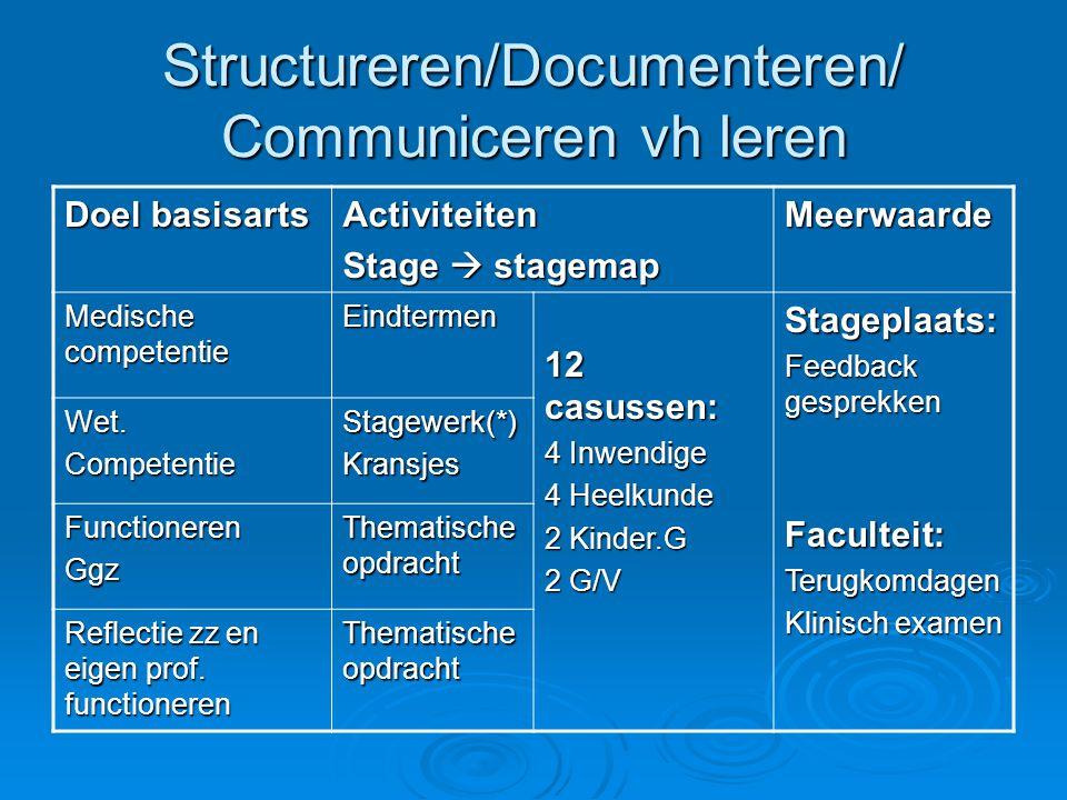 Structureren/Documenteren/ Communiceren vh leren Doel basisarts Activiteiten Stage  stagemap Meerwaarde Medische competentie Eindtermen 12 casussen: