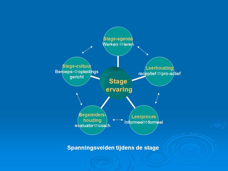 Stage ervaring Stage-agenda Werken  leren Leerhouding receptief  pro-actief Leerproces Informeel  formeel Begeleiders- houding evaluator  coach Stage-cultuur Beroeps-  opleidings gericht Spanningsvelden tijdens de stage