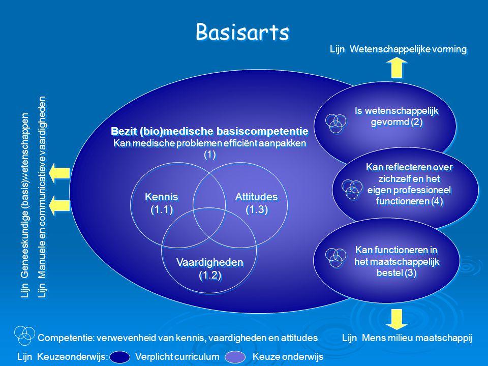 Basisarts Bezit (bio)medische basiscompetentie Kan medische problemen efficiënt aanpakken (1) Is wetenschappelijk gevormd (2) Kennis (1.1) Vaardigheden (1.2) Attitudes (1.3) Kan reflecteren over zichzelf en het eigen professioneel functioneren (4) Lijn Geneeskundige (basis)wetenschappen Lijn Manuele en communicatieve vaardigheden Lijn Geneeskundige (basis)wetenschappen Lijn Manuele en communicatieve vaardigheden Lijn Wetenschappelijke vorming Lijn Mens milieu maatschappij Kan functioneren in het maatschappelijk bestel (3) Verplicht curriculum Keuze onderwijs Lijn Keuzeonderwijs: Competentie: verwevenheid van kennis, vaardigheden en attitudes