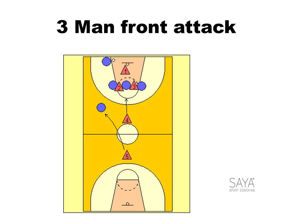 3 Man front attack