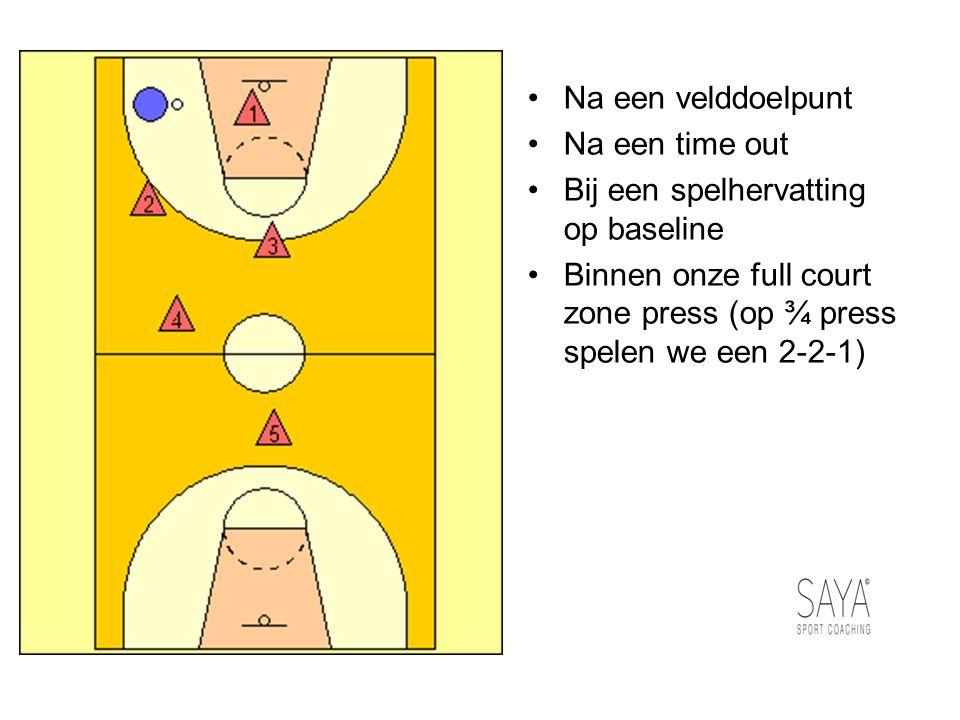 Na een velddoelpunt Na een time out Bij een spelhervatting op baseline Binnen onze full court zone press (op ¾ press spelen we een 2-2-1)