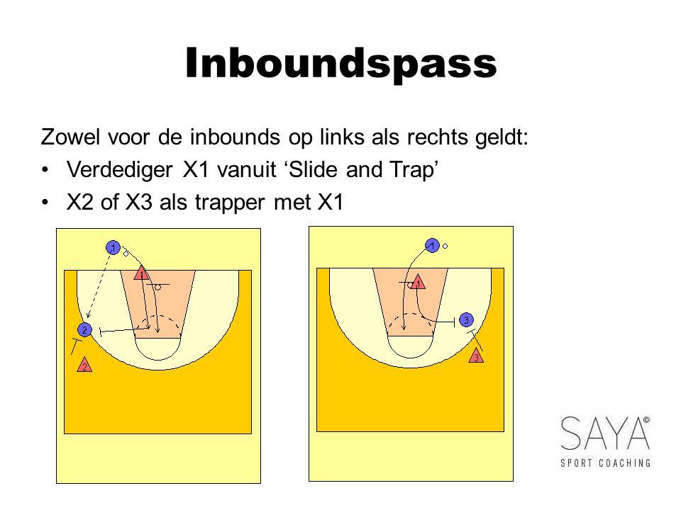 Inboundspass Zowel voor de inbounds op links als rechts geldt: Verdediger X1 vanuit 'Slide and Trap' X2 of X3 als trapper met X1