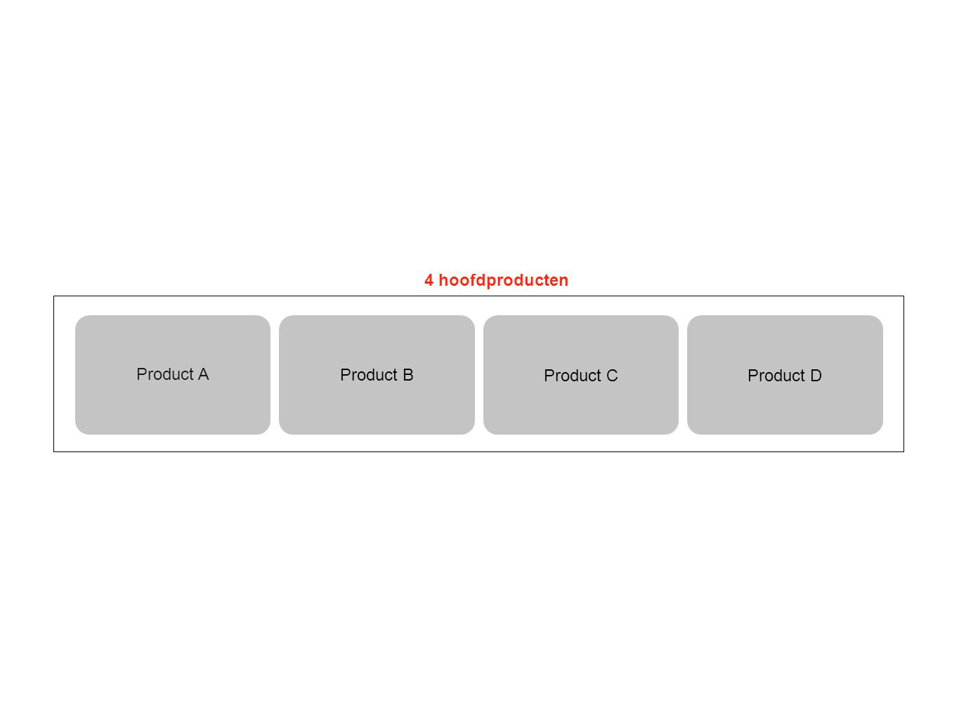 Product A 4 hoofdproducten Product B Product CProduct D