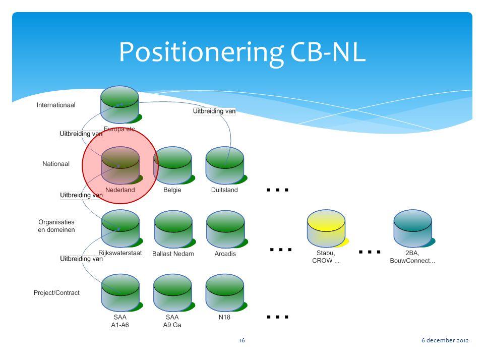Positionering CB-NL 6 december 201216