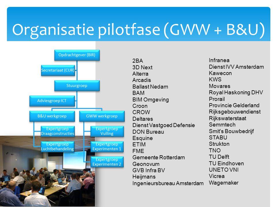 Organisatie pilotfase (GWW + B&U) 2BA 3D Next Alterra Arcadis Ballast Nedam BAM BIM Omgeving Croon CROW Deltares Dienst Vastgoed Defensie DON Bureau E