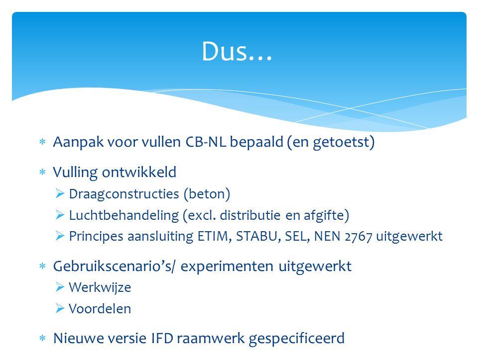  Aanpak voor vullen CB-NL bepaald (en getoetst)  Vulling ontwikkeld  Draagconstructies (beton)  Luchtbehandeling (excl. distributie en afgifte) 