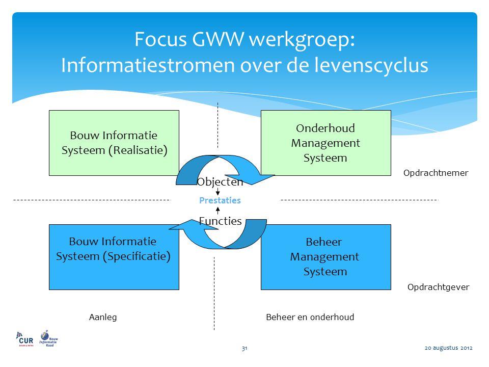 Focus GWW werkgroep: Informatiestromen over de levenscyclus 20 augustus 201231 Bouw Informatie Systeem (Specificatie) Bouw Informatie Systeem (Realisa