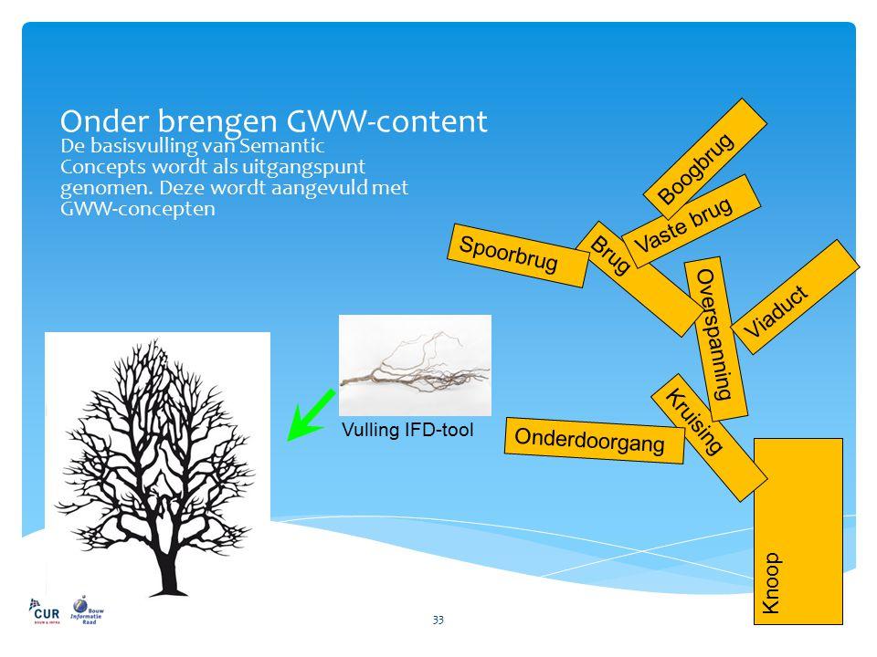 Onder brengen GWW-content De basisvulling van Semantic Concepts wordt als uitgangspunt genomen. Deze wordt aangevuld met GWW-concepten 33 Vulling IFD-