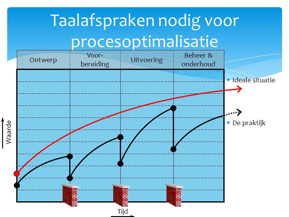 Taalafspraken nodig voor procesoptimalisatie Tijd Waarde Ontwerp Voor- bereiding Uitvoering Beheer & onderhoud  Ideale situatie  De praktijk