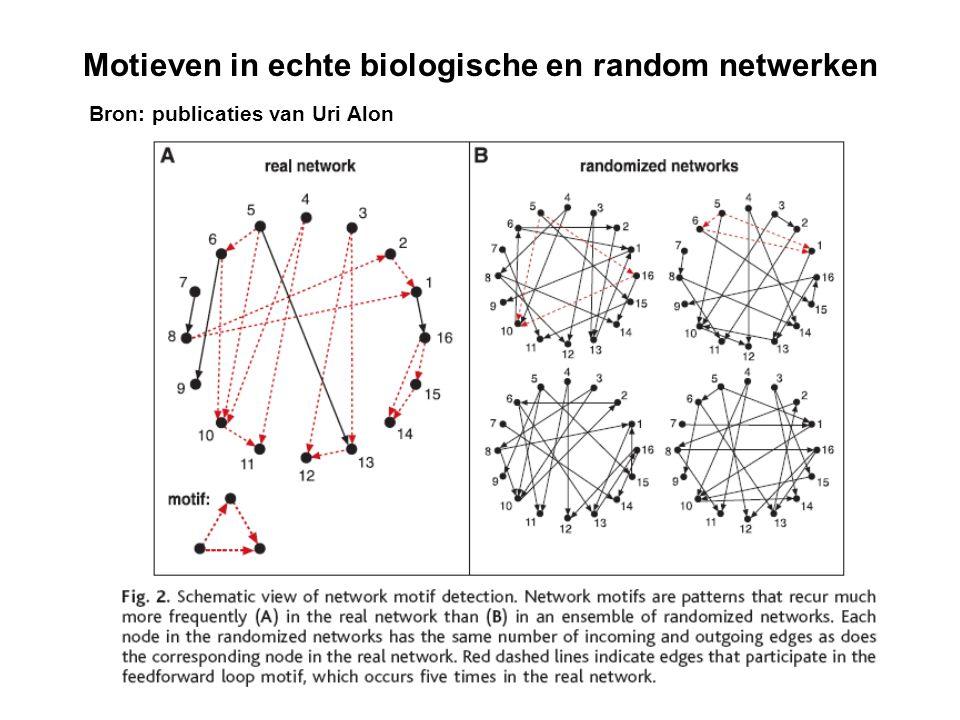 Motieven in echte biologische en random netwerken Bron: publicaties van Uri Alon
