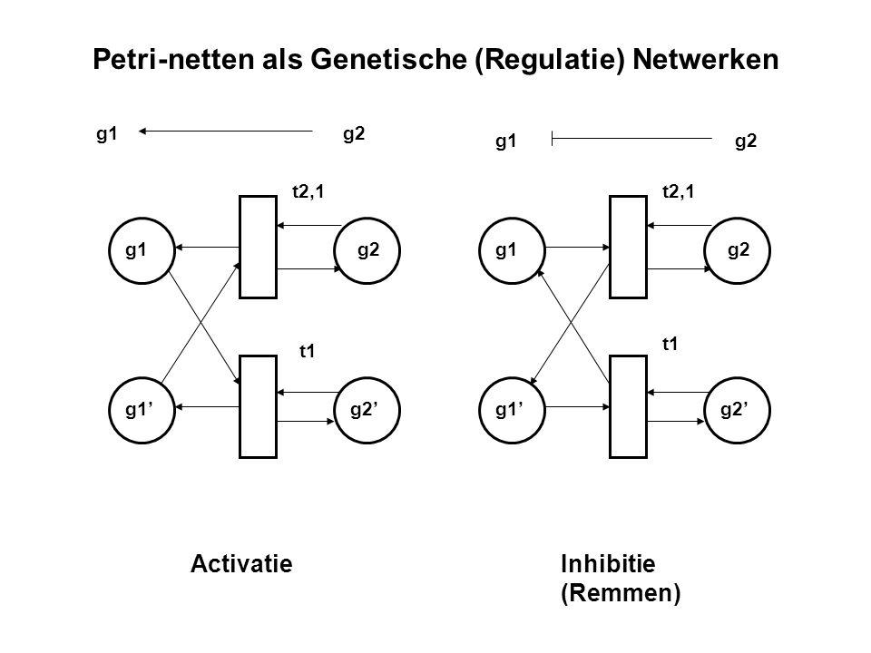 Petri-netten als Genetische (Regulatie) Netwerken g1g2 Inhibitie (Remmen) g1 g1' g2 g2' Activatie g1 g1' g2 g2' g1g2 t2,1 t1 t2,1 t1