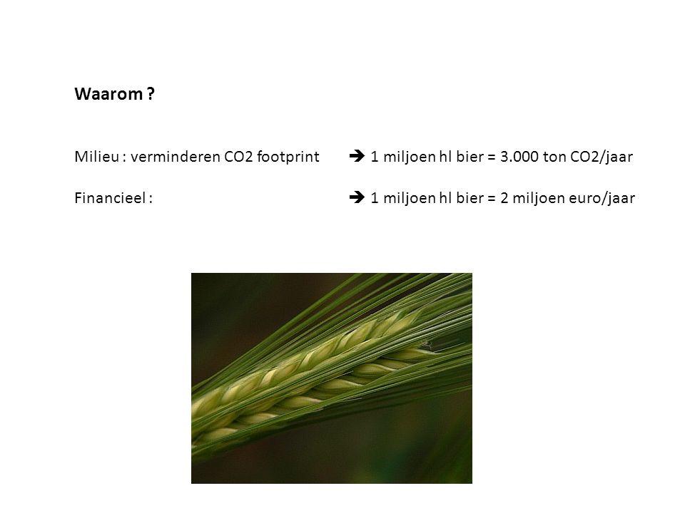 Waarom ? Milieu : verminderen CO2 footprint  1 miljoen hl bier = 3.000 ton CO2/jaar Financieel :  1 miljoen hl bier = 2 miljoen euro/jaar