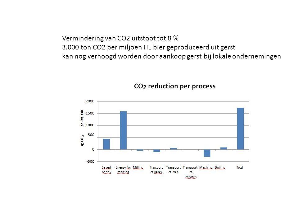 Vermindering van CO2 uitstoot tot 8 % 3.000 ton CO2 per miljoen HL bier geproduceerd uit gerst kan nog verhoogd worden door aankoop gerst bij lokale o