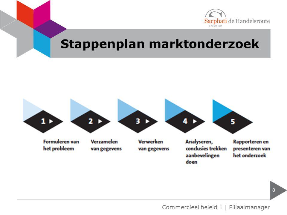 Stappenplan marktonderzoek 8 Commercieel beleid 1 | Filiaalmanager