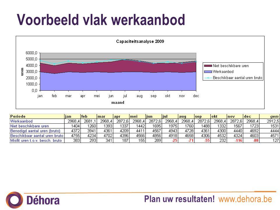 Plan uw resultaten! www.dehora.be Voorbeeld vlak werkaanbod