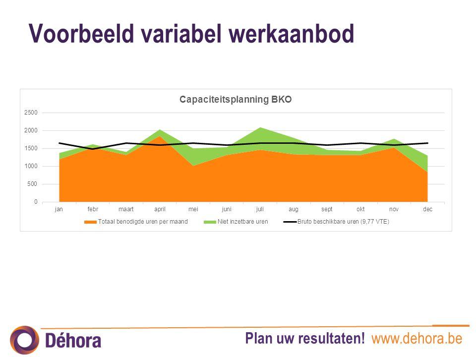 Plan uw resultaten! www.dehora.be Voorbeeld variabel werkaanbod