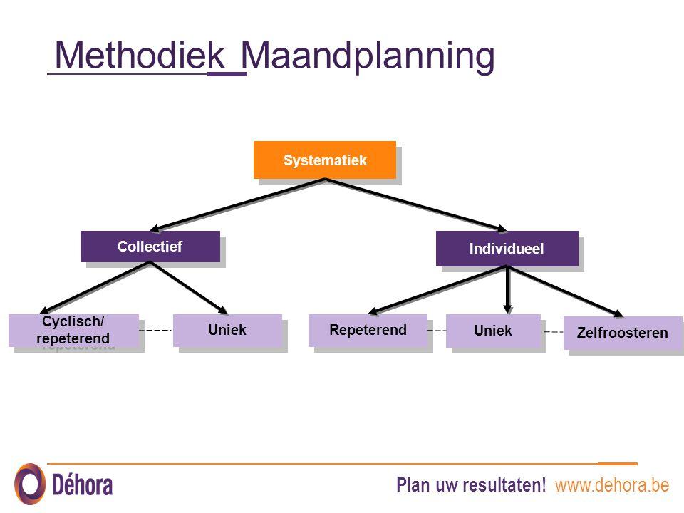 Plan uw resultaten! www.dehora.be Methodiek Maandplanning Systematiek Individueel Collectief Uniek Repeterend Uniek Cyclisch/ repeterend Zelfroosteren