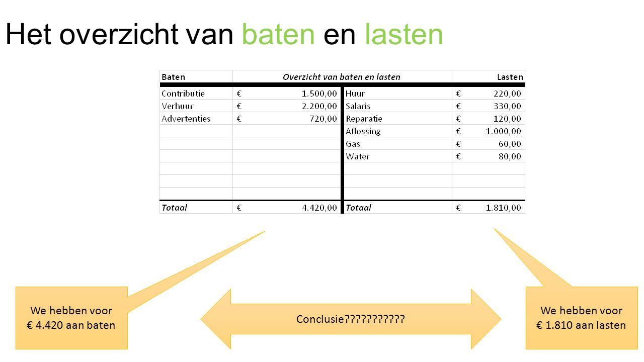 Het overzicht van baten en lasten We hebben voor € 4.420 aan baten We hebben voor € 1.810 aan lasten Conclusie???????????