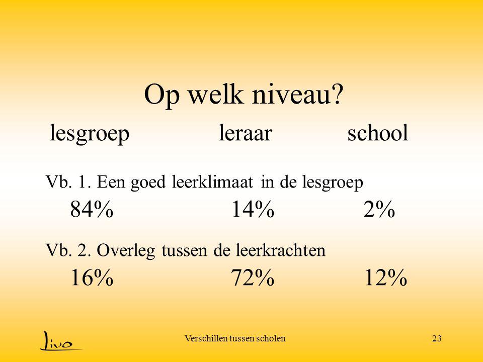 Verschillen tussen scholen23 Op welk niveau? lesgroepleraarschool Vb. 1. Een goed leerklimaat in de lesgroep 84%14%2% Vb. 2. Overleg tussen de leerkra