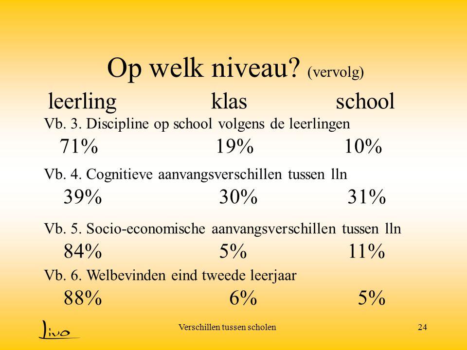 Verschillen tussen scholen24 Op welk niveau? (vervolg) leerlingklasschool Vb. 3. Discipline op school volgens de leerlingen 71%19%10% Vb. 4. Cognitiev