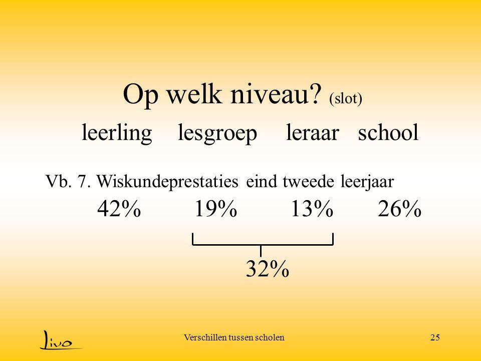 Verschillen tussen scholen25 Op welk niveau? (slot) lesgroepleraarschool Vb. 7. Wiskundeprestaties eind tweede leerjaar 42%19%26% leerling 13% 32%