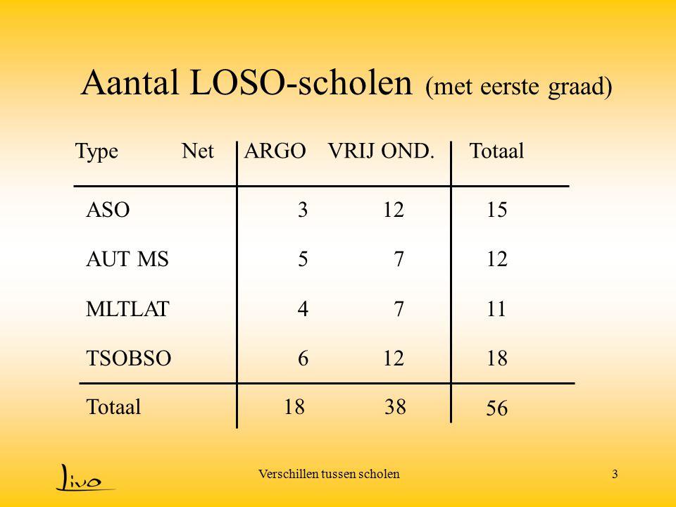 Verschillen tussen scholen3 Aantal LOSO-scholen (met eerste graad) ASO AUT MS MLTLAT TSOBSO Type NetARGO VRIJ OND. Totaal 15 12 11 18 56 Totaal 18 38
