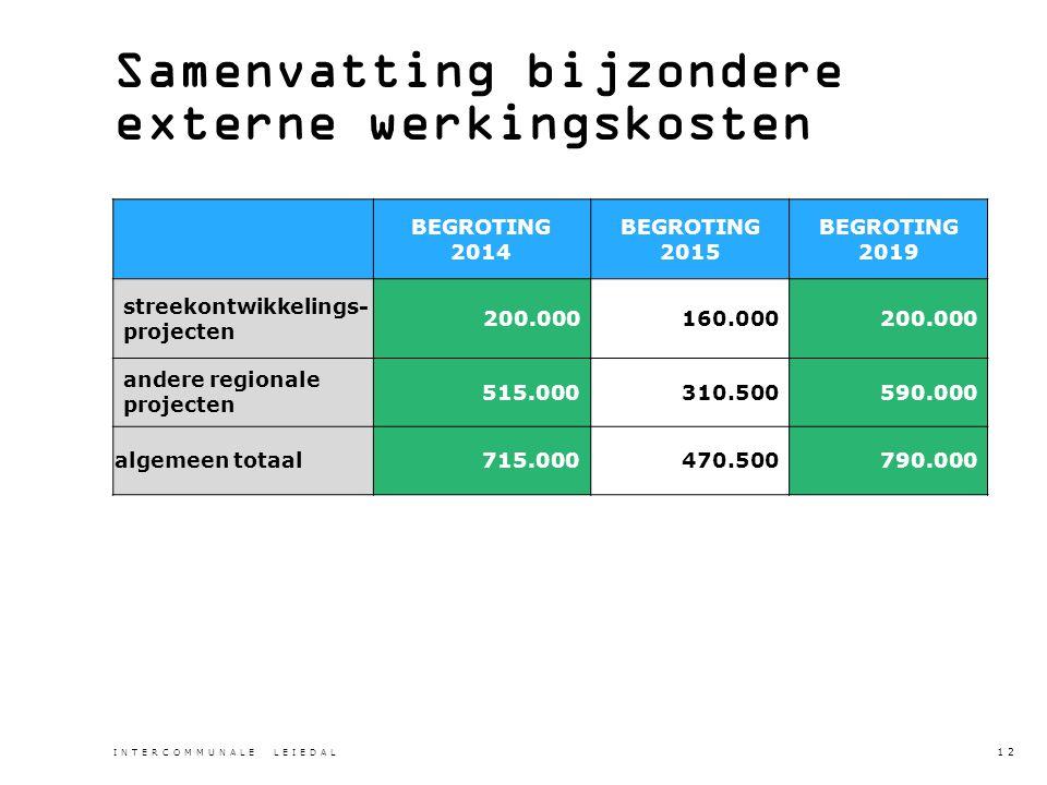 Samenvatting bijzondere externe werkingskosten BEGROTING 2014 BEGROTING 2015 BEGROTING 2019 streekontwikkelings- projecten 200.000160.000200.000 andere regionale projecten 515.000310.500590.000 algemeen totaal715.000470.500790.000 INTERCOMMUNALE LEIEDAL 12
