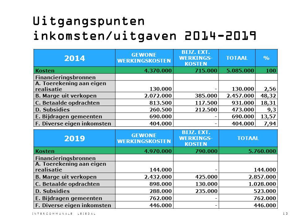 Uitgangspunten inkomsten/uitgaven 2014-2019 2014 GEWONE WERKINGSKOSTEN BIJZ.