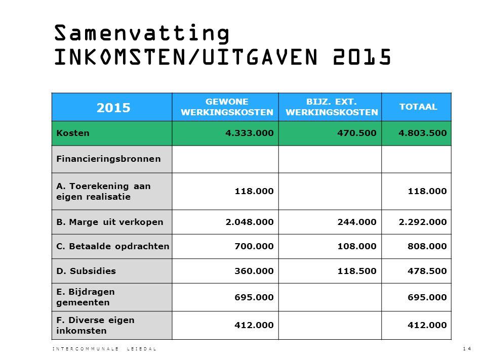 Samenvatting INKOMSTEN/UITGAVEN 2015 2015 GEWONE WERKINGSKOSTEN BIJZ.