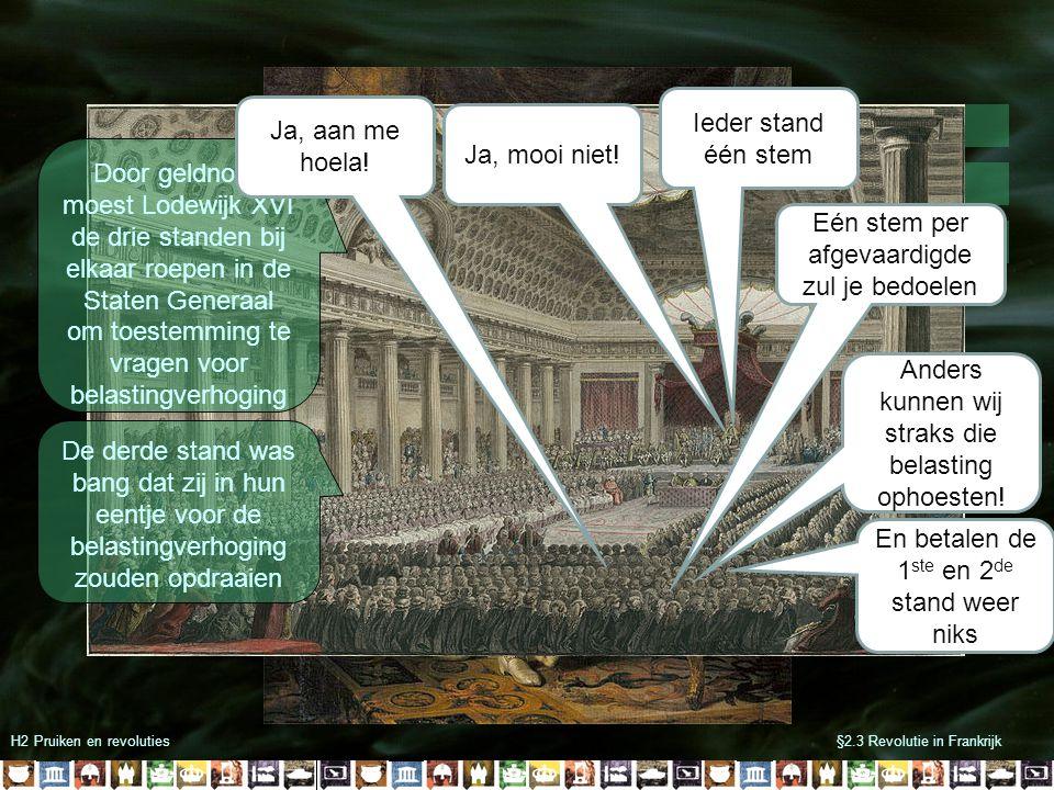 H2 Pruiken en revoluties§2.3 Revolutie in Frankrijk 300 geestelijken 300 edelen 600 burgers & boeren Ieder stand één stem Eén stem per afgevaardigde z