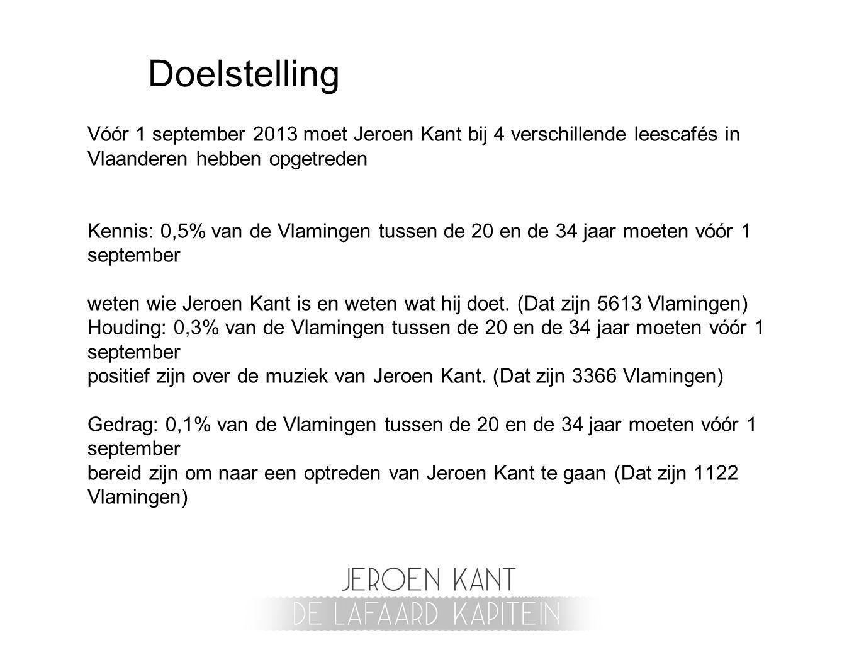 Doelstelling Vóór 1 september 2013 moet Jeroen Kant bij 4 verschillende leescafés in Vlaanderen hebben opgetreden Kennis: 0,5% van de Vlamingen tussen