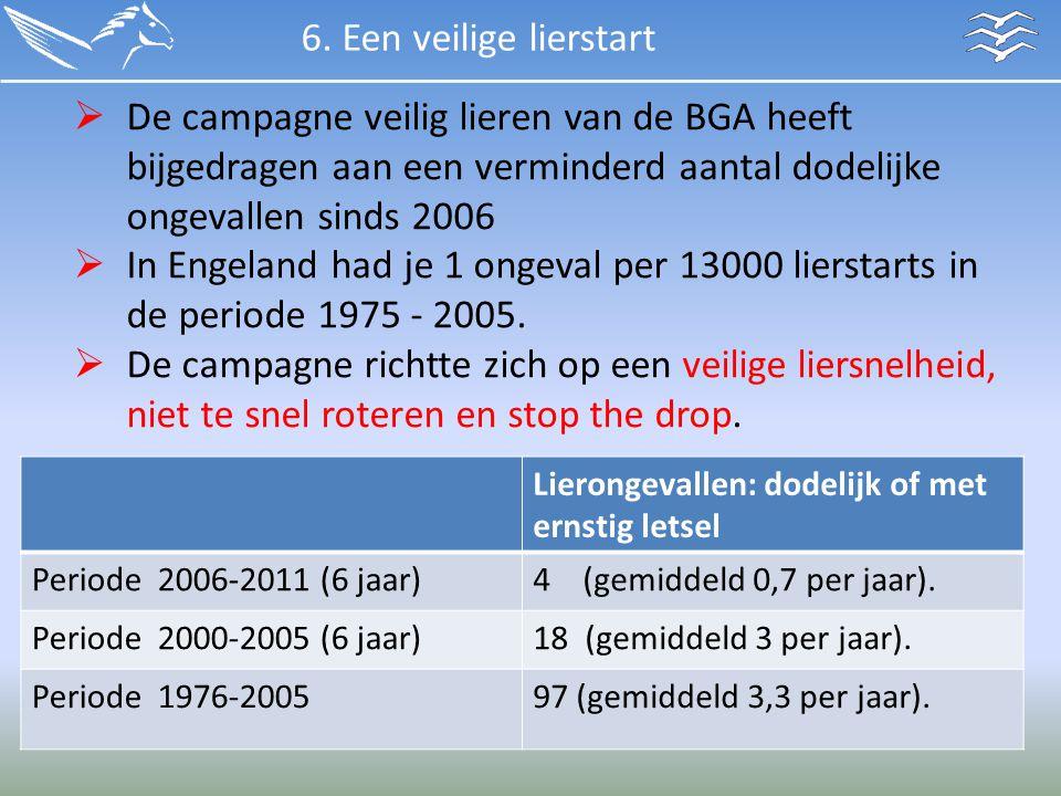 6. Een veilige lierstart Lierongevallen: dodelijk of met ernstig letsel Periode 2006-2011 (6 jaar)4 (gemiddeld 0,7 per jaar). Periode 2000-2005 (6 jaa