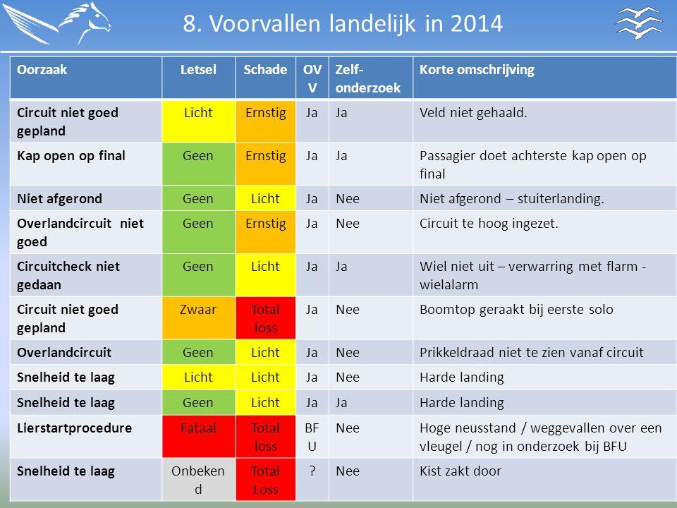 8. Voorvallen landelijk in 2014 OorzaakLetselSchadeOV V Zelf- onderzoek Korte omschrijving Circuit niet goed gepland LichtErnstigJa Veld niet gehaald.