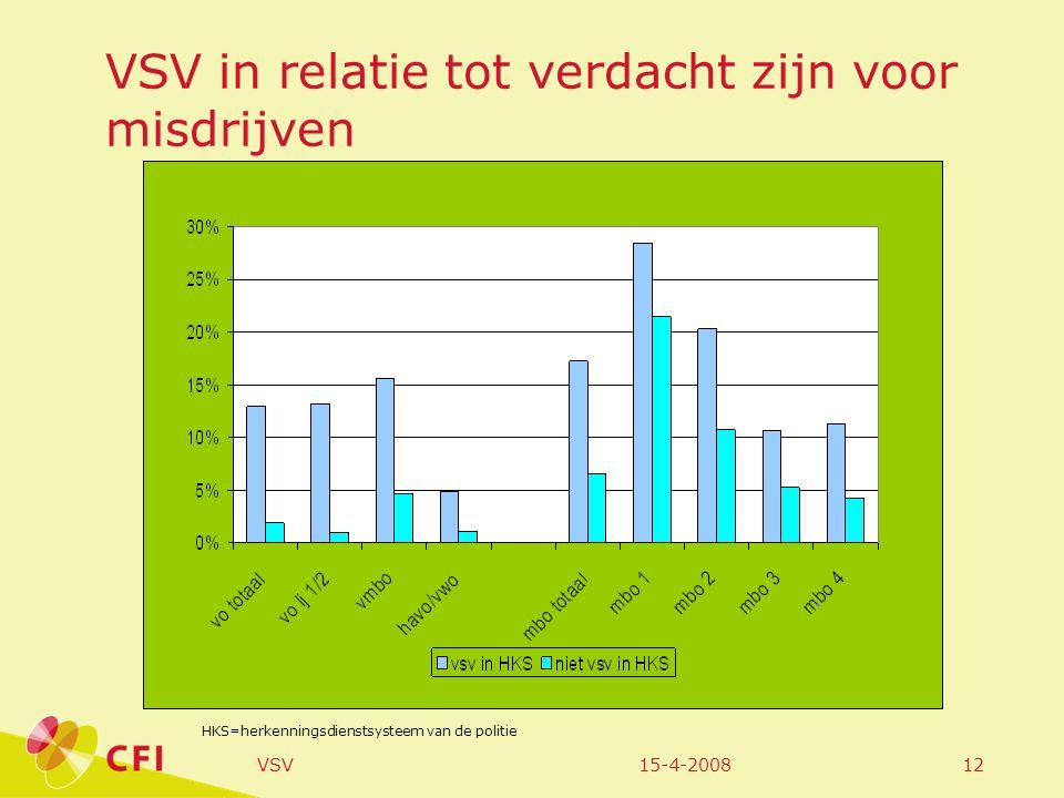15-4-2008VSV12 VSV in relatie tot verdacht zijn voor misdrijven HKS=herkenningsdienstsysteem van de politie