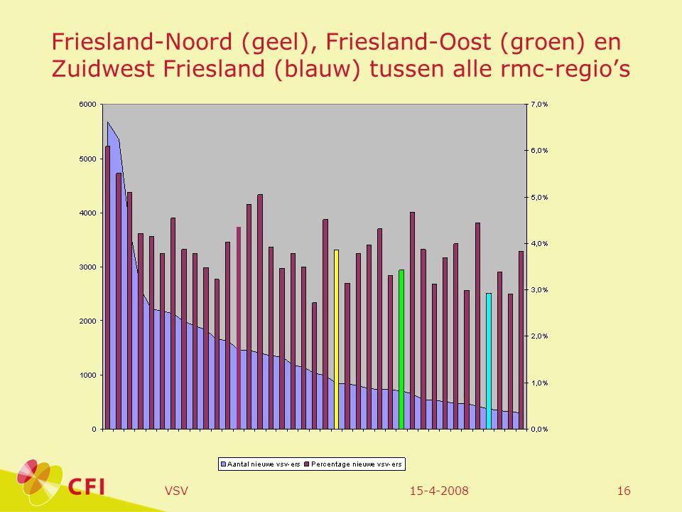 15-4-2008VSV16 Friesland-Noord (geel), Friesland-Oost (groen) en Zuidwest Friesland (blauw) tussen alle rmc-regio's