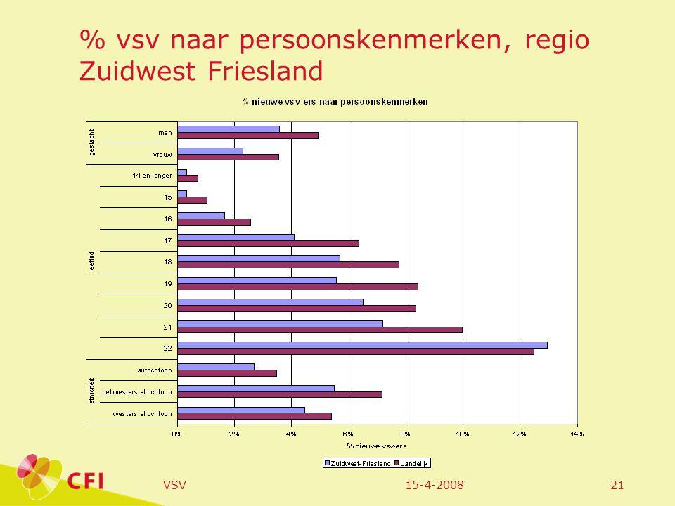 15-4-2008VSV21 % vsv naar persoonskenmerken, regio Zuidwest Friesland