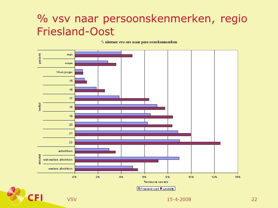 15-4-2008VSV22 % vsv naar persoonskenmerken, regio Friesland-Oost