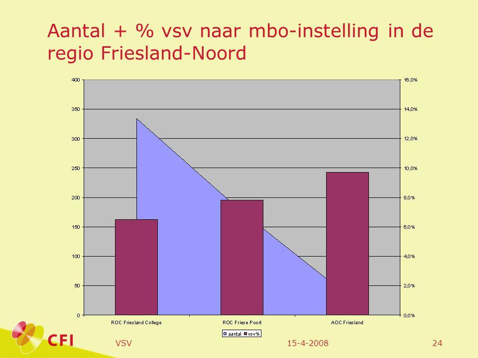 15-4-2008VSV24 Aantal + % vsv naar mbo-instelling in de regio Friesland-Noord