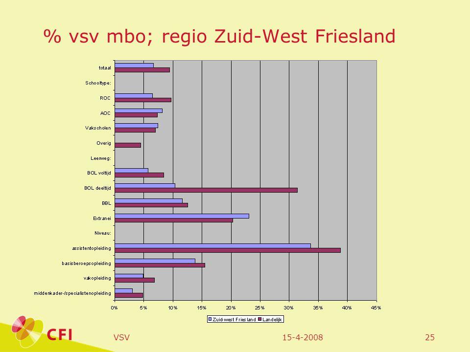 15-4-2008VSV25 % vsv mbo; regio Zuid-West Friesland