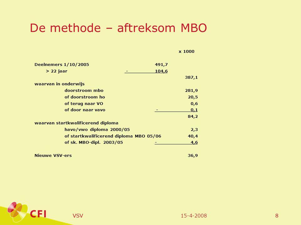 15-4-2008VSV8 8 De methode – aftreksom MBO x 1000 Deelnemers 1/10/2005491,7 > 22 jaar -104,6 387,1 waarvan in onderwijs doorstroom mbo281,9 of doorstr