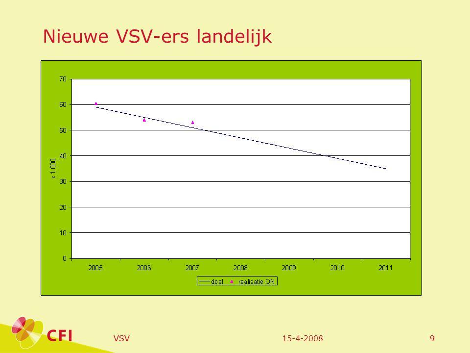 15-4-2008VSV20 % vsv naar persoonskenmerken, regio Friesland-Noord