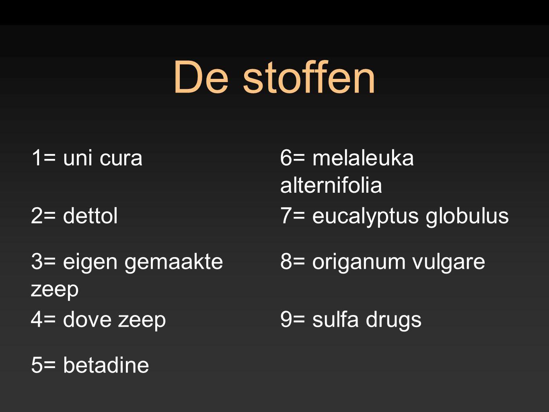 De stoffen 1= uni cura6= melaleuka alternifolia 2= dettol7= eucalyptus globulus 3= eigen gemaakte zeep 8= origanum vulgare 4= dove zeep9= sulfa drugs
