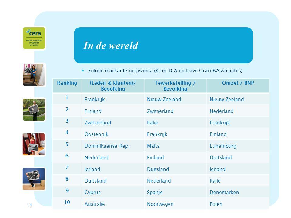 14 In de wereld  Enkele markante gegevens: (Bron: ICA en Dave Grace&Associates) Ranking(Leden & klanten)/ Bevolking Tewerkstelling / Bevolking Omzet / BNP 1 FrankrijkNieuw-Zeeland 2 FinlandZwitserlandNederland 3 ZwitserlandItaliëFrankrijk 4 OostenrijkFrankrijkFinland 5 Dominikaanse Rep.MaltaLuxemburg 6 NederlandFinlandDuitsland 7 IerlandDuitslandIerland 8 DuitslandNederlandItalië 9 CyprusSpanjeDenemarken 10 AustraliëNoorwegenPolen