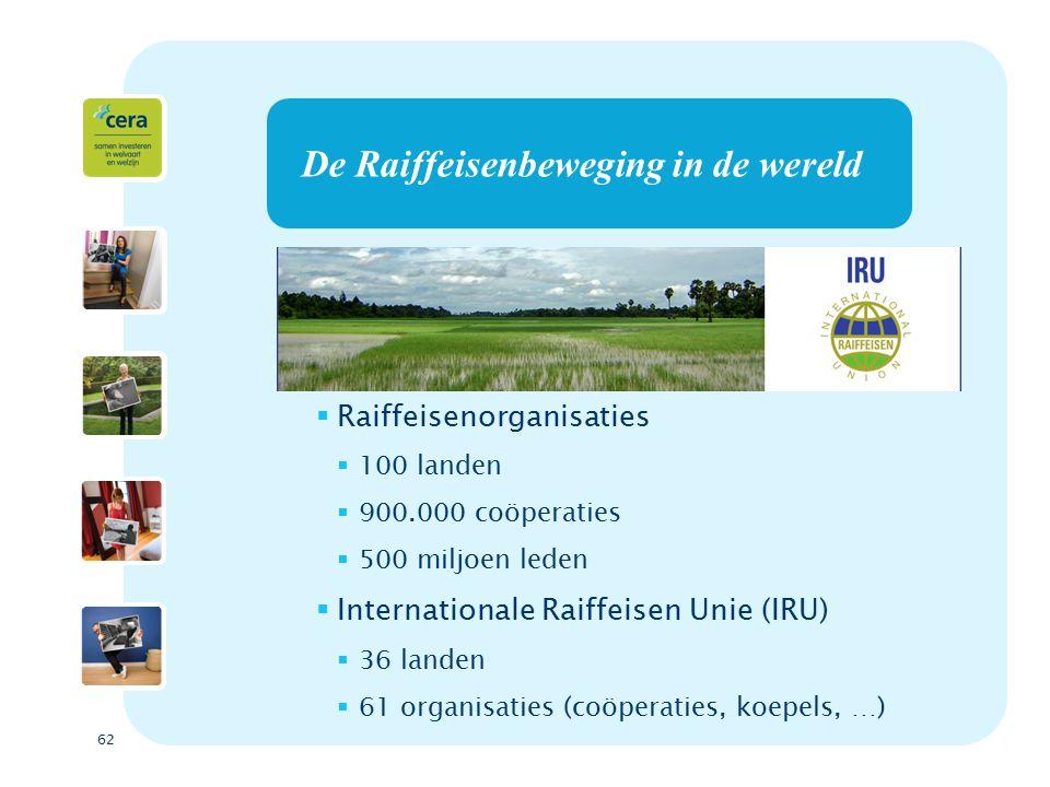 62 De Raiffeisenbeweging in de wereld  Raiffeisenorganisaties  100 landen  900.000 coöperaties  500 miljoen leden  Internationale Raiffeisen Unie (IRU)  36 landen  61 organisaties (coöperaties, koepels, …)