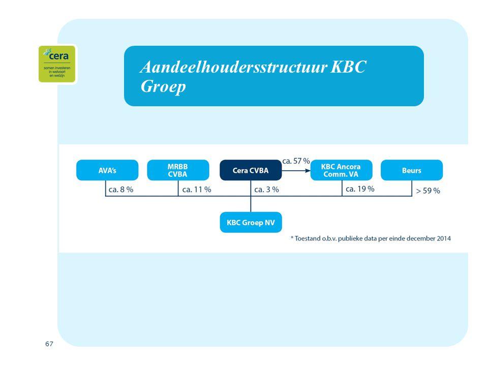 67 Aandeelhoudersstructuur KBC Groep